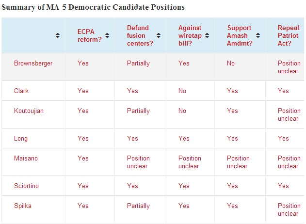 Who's Best on Surveillance Issues Among The MA-5 Democratic Candidates? *UPDATED with new info from Spilka campaign!*