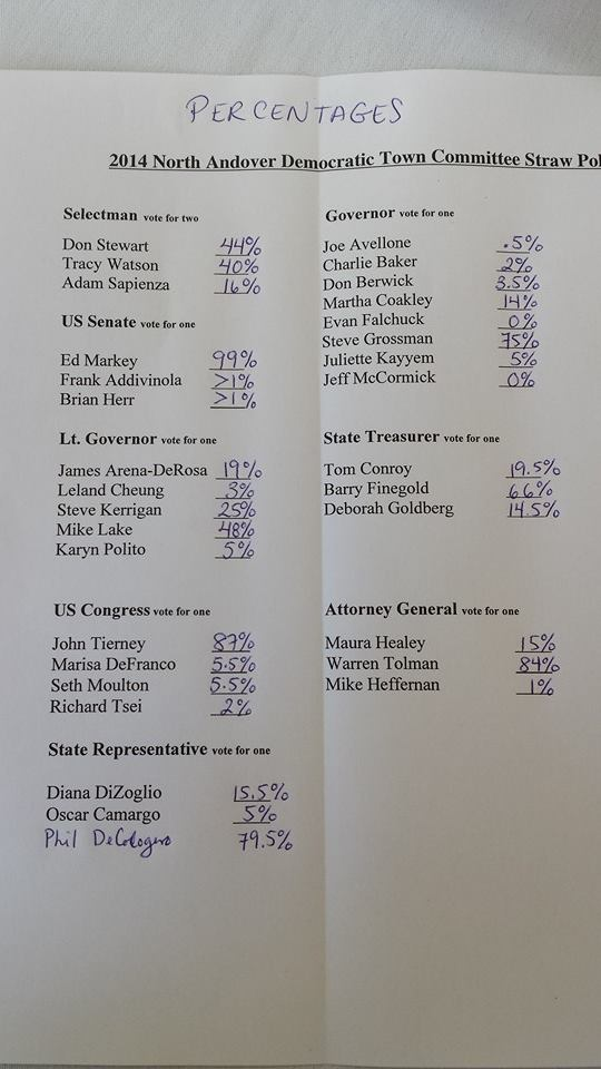 North Andover Straw Poll shows clear support for two candidates