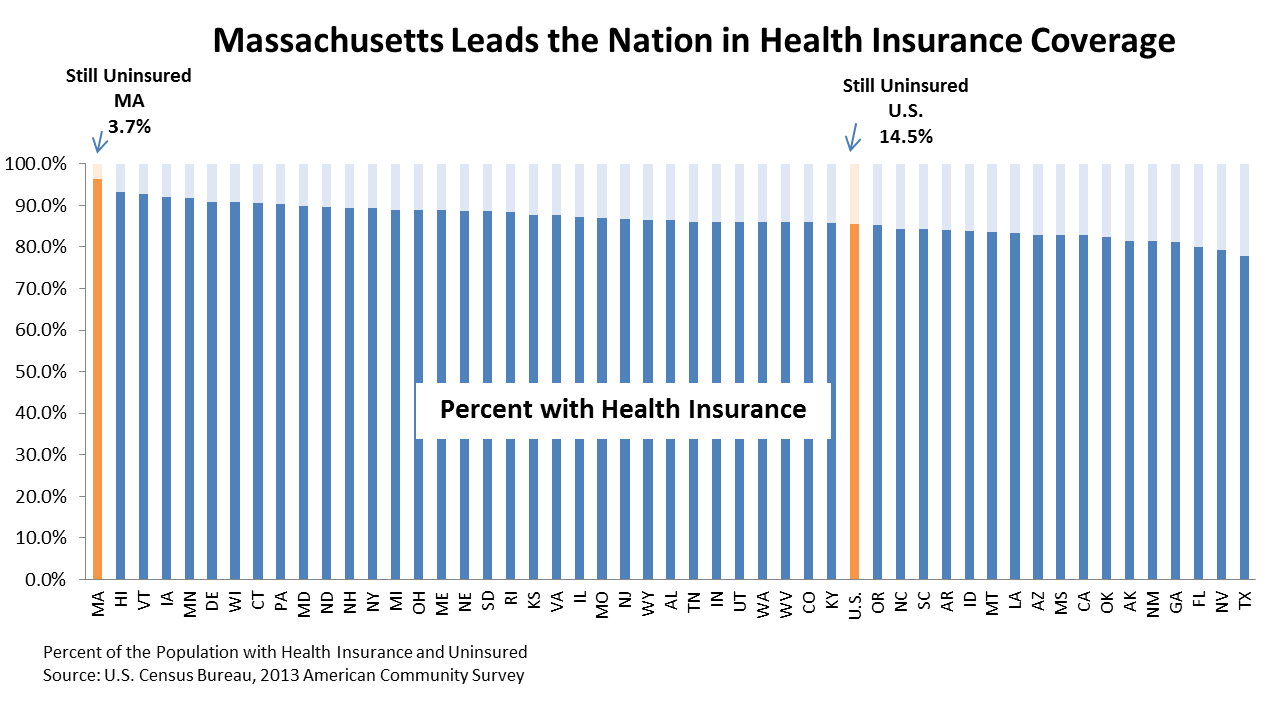 MA Again Leads in Health Coverage, but US incomes stagnant and poverty declining slowly