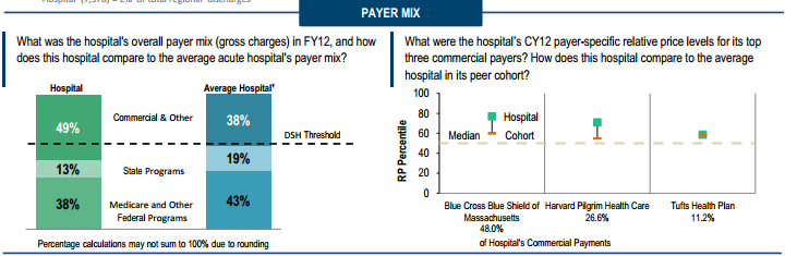Why Partners Healthcare's Market Power (and Proposed Expansion) is bad for MA