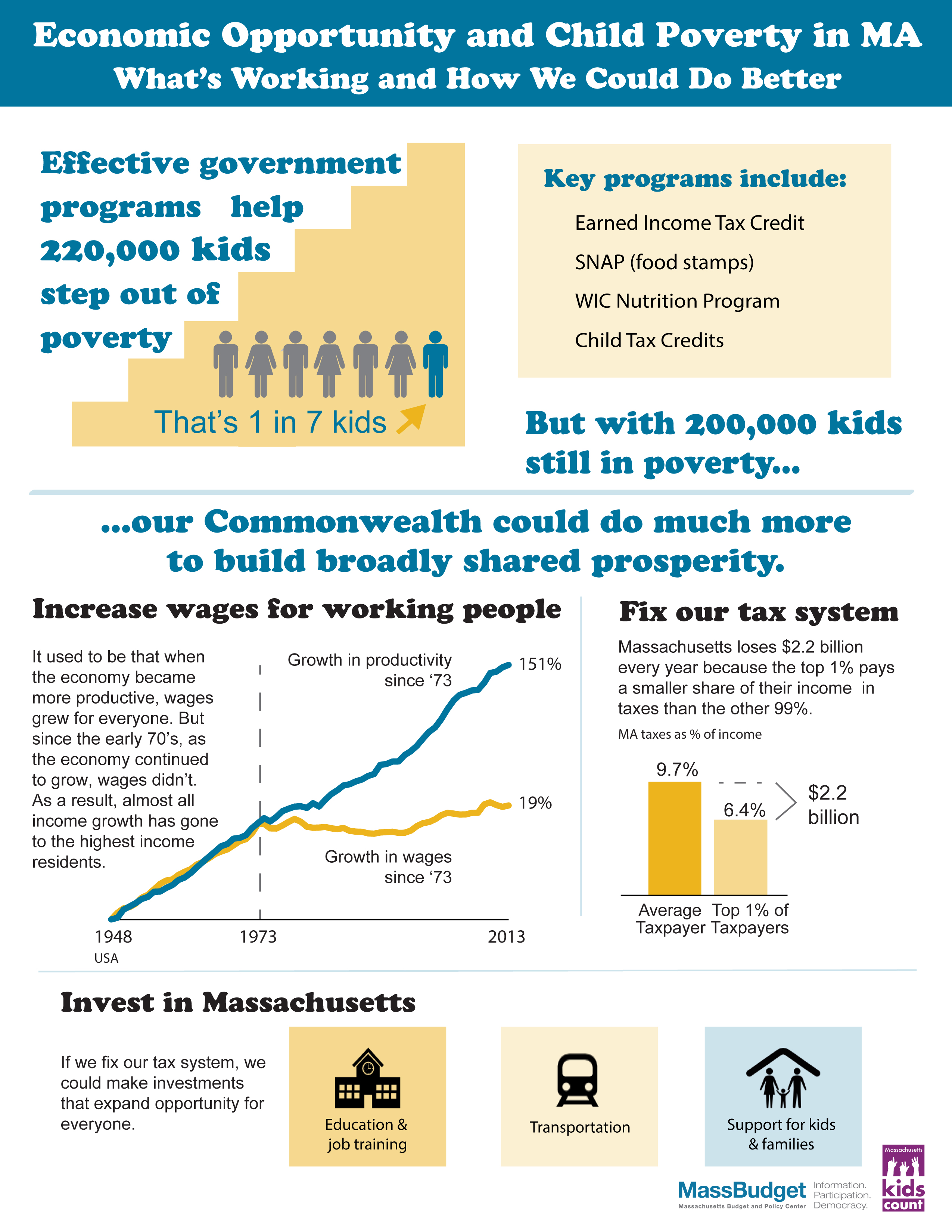 MassBudget Infographic: Expanding Opportunity & Child Poverty in MA