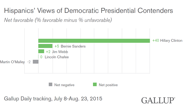 Wonk Post: Democratic Candidate Net Favorables Among Latinos