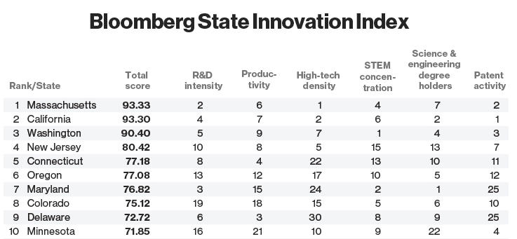 Massachusetts: Most Innovative State in the Nation