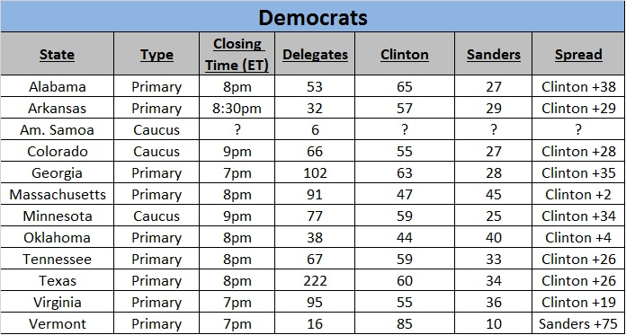 Key Numbers for Super Tuesday