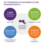 Crunch time for clean energy in MA