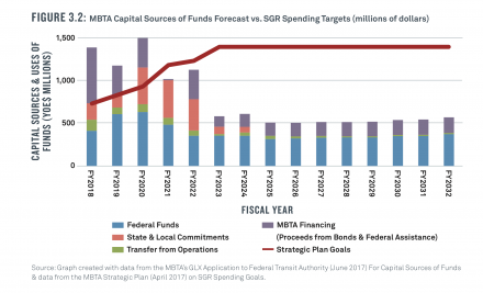 MBTA Capital Sources of Funds Forecast vs. SGR Spending Targets (millions of dollars)